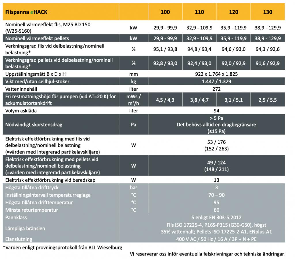 Flispanna ETA eHack 100-130 kW specifikationer