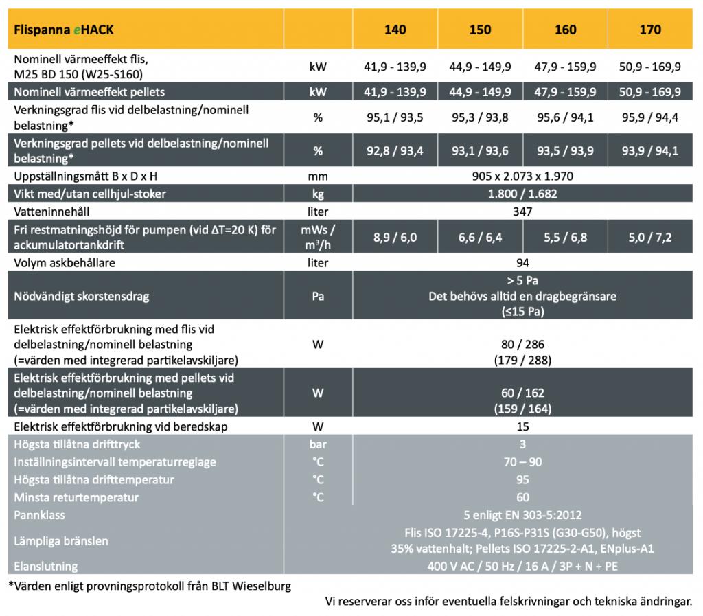 Flispanna ETA eHack 140-170 kW specifikationer