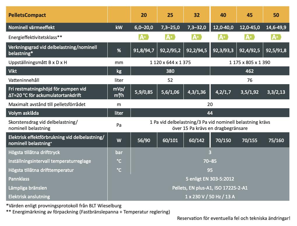 Pelletspanna ETA PC PELLETSCOMPACT specifikationer