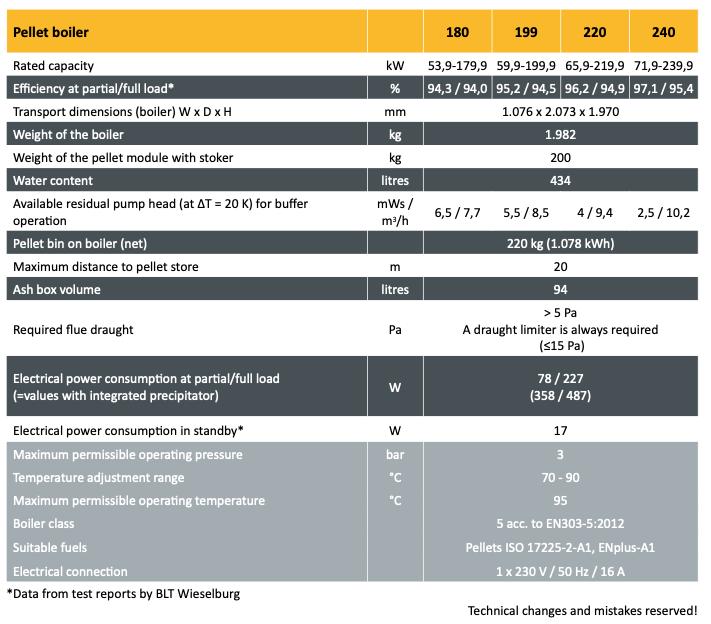 Pelletspanna ETA ePE-K 180-240 kW specifikationer