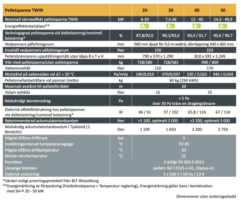 Pelletspanna ETA SH TWIN 20KW – 50KW specifikationer